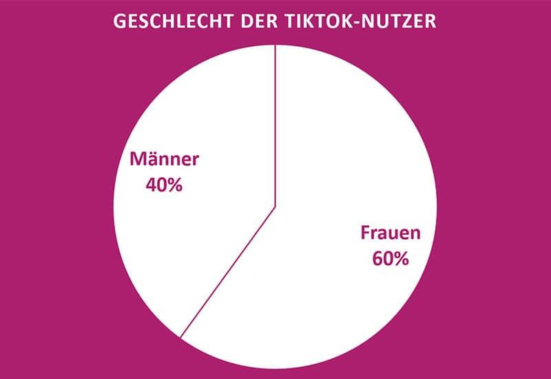 Geschlecht der TikTok-Nutzer
